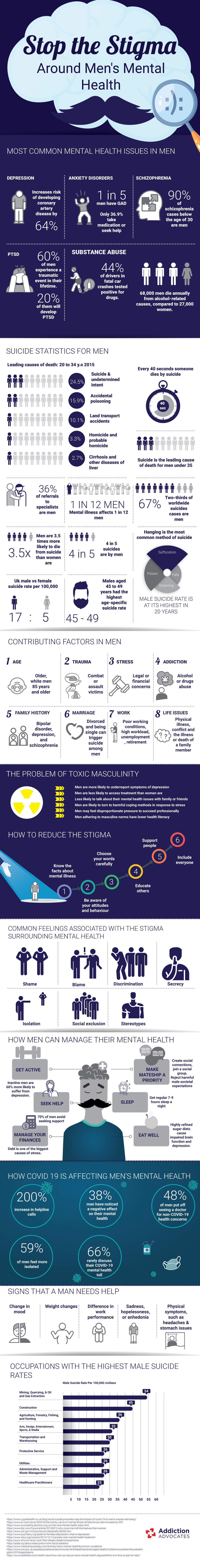 Stop the Stigma around Mens Mental Health