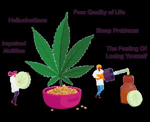 Long Term Symptoms Cannabis