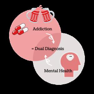 Stimulant Addiction Treatment Must Be Secured